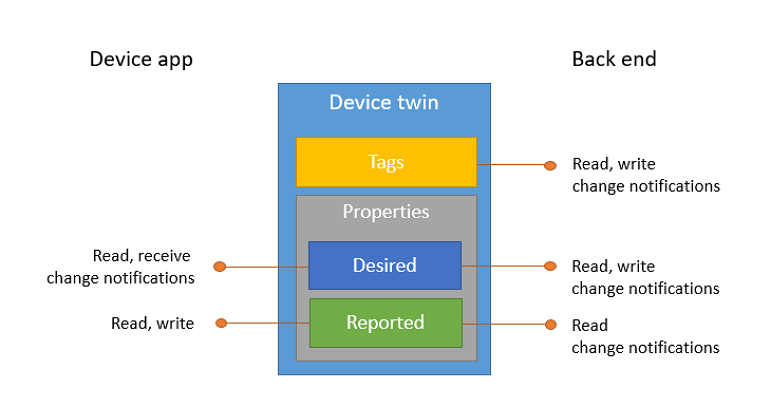 Get started with Azure IoT Hub device twins (Python