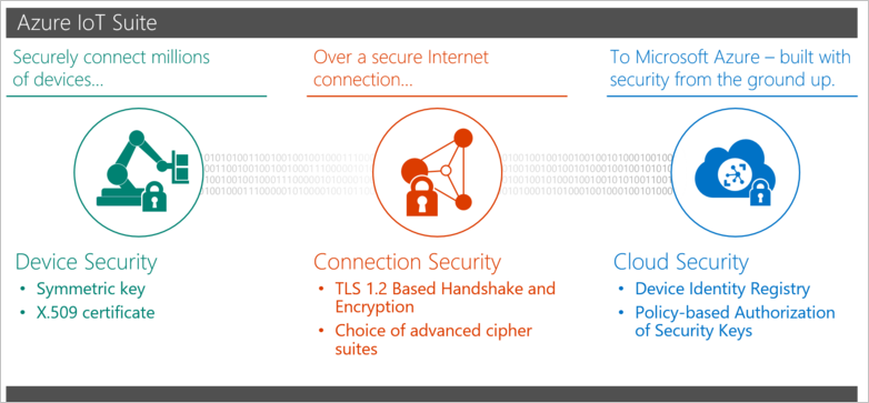 Securing the Azure IoT deployment