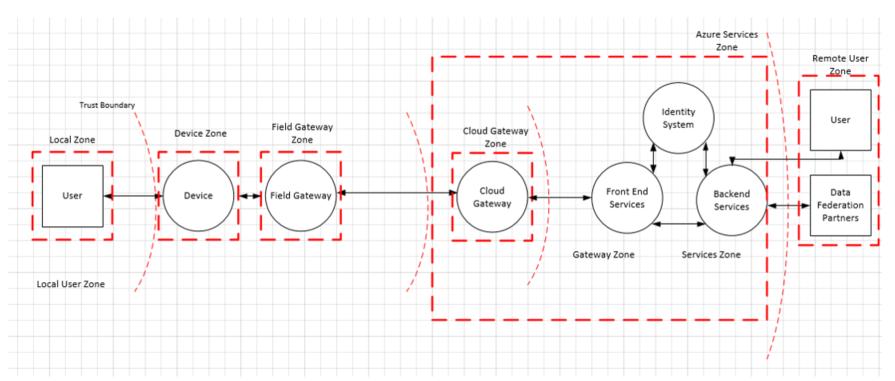 Iot Security Architecture Microsoft Docs