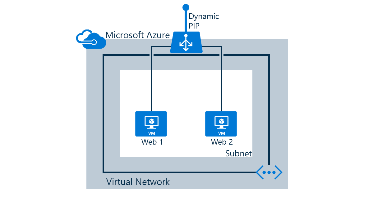 deploying the solution using the azure cli