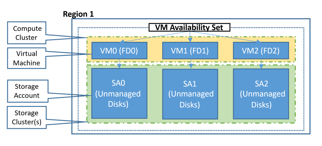 Manage the availability of Windows VMs in Azure | Microsoft Docs