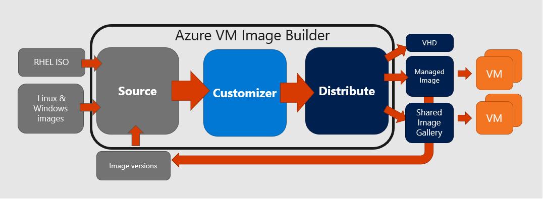 installing software azure image builder