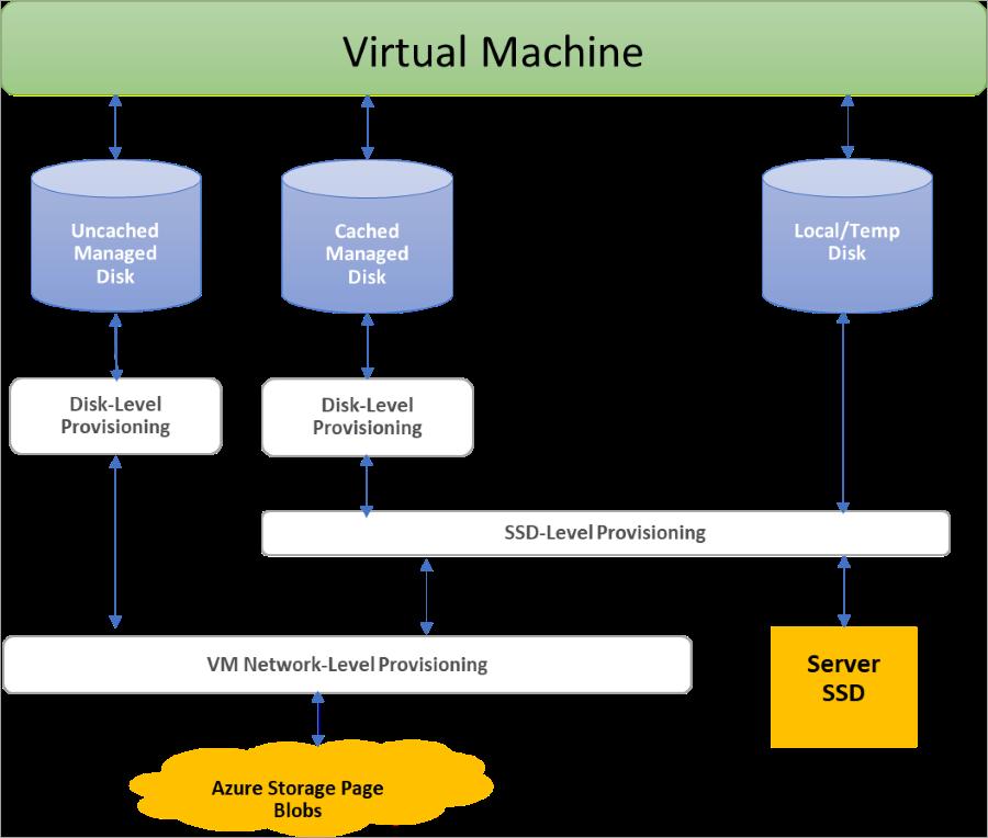Azure Disk Storage managed disk overview for Linux VMs