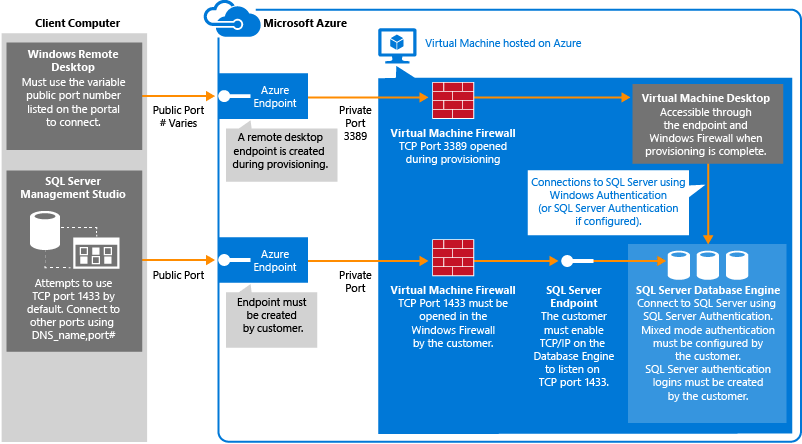 Connect to a SQL Server Virtual Machine on Azure (Classic