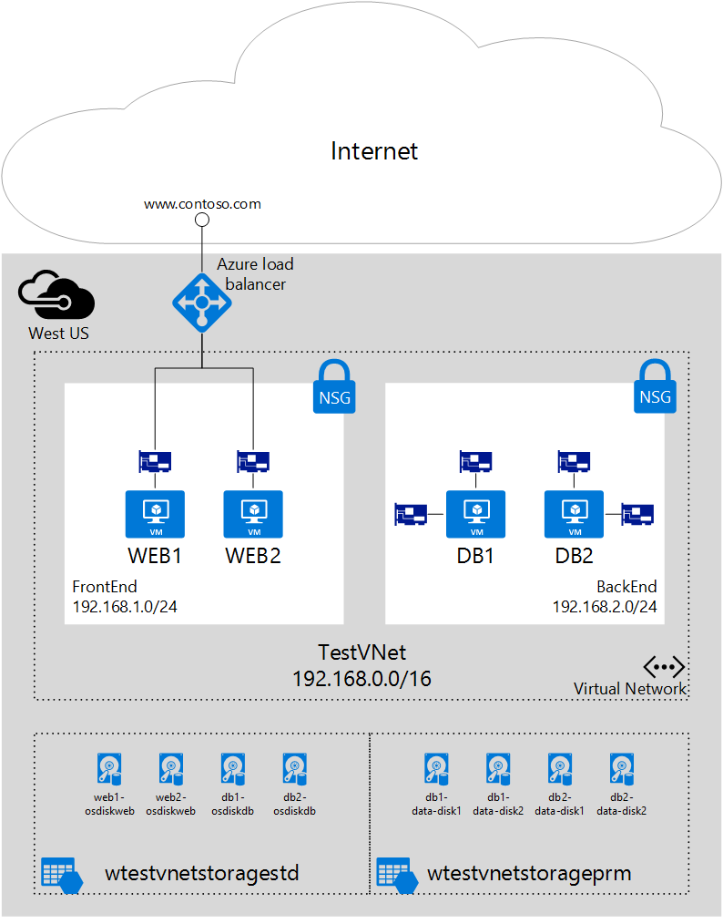 create a vm multiple nics azure resource manager template multinic scenario