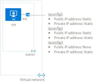 Multiple IP addresses for Azure virtual machines - Portal