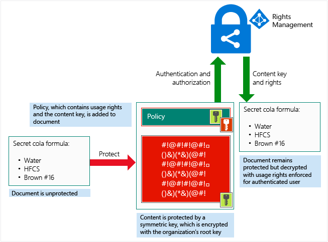 how azure rms protects a file