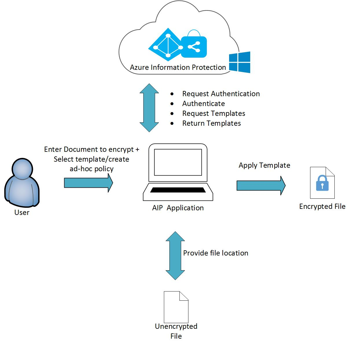 Adal Authentication Flow Diagram Microsoft Guide And Process Developing Your Application Aip Docs Diagrams Office