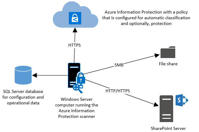 Azure Information Protection scanner overview