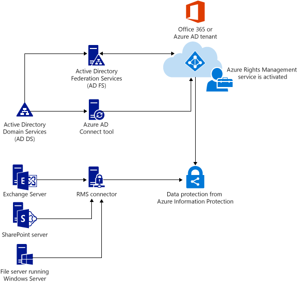 Deploy the rights management connector aip microsoft docs - Rights management services office 365 ...