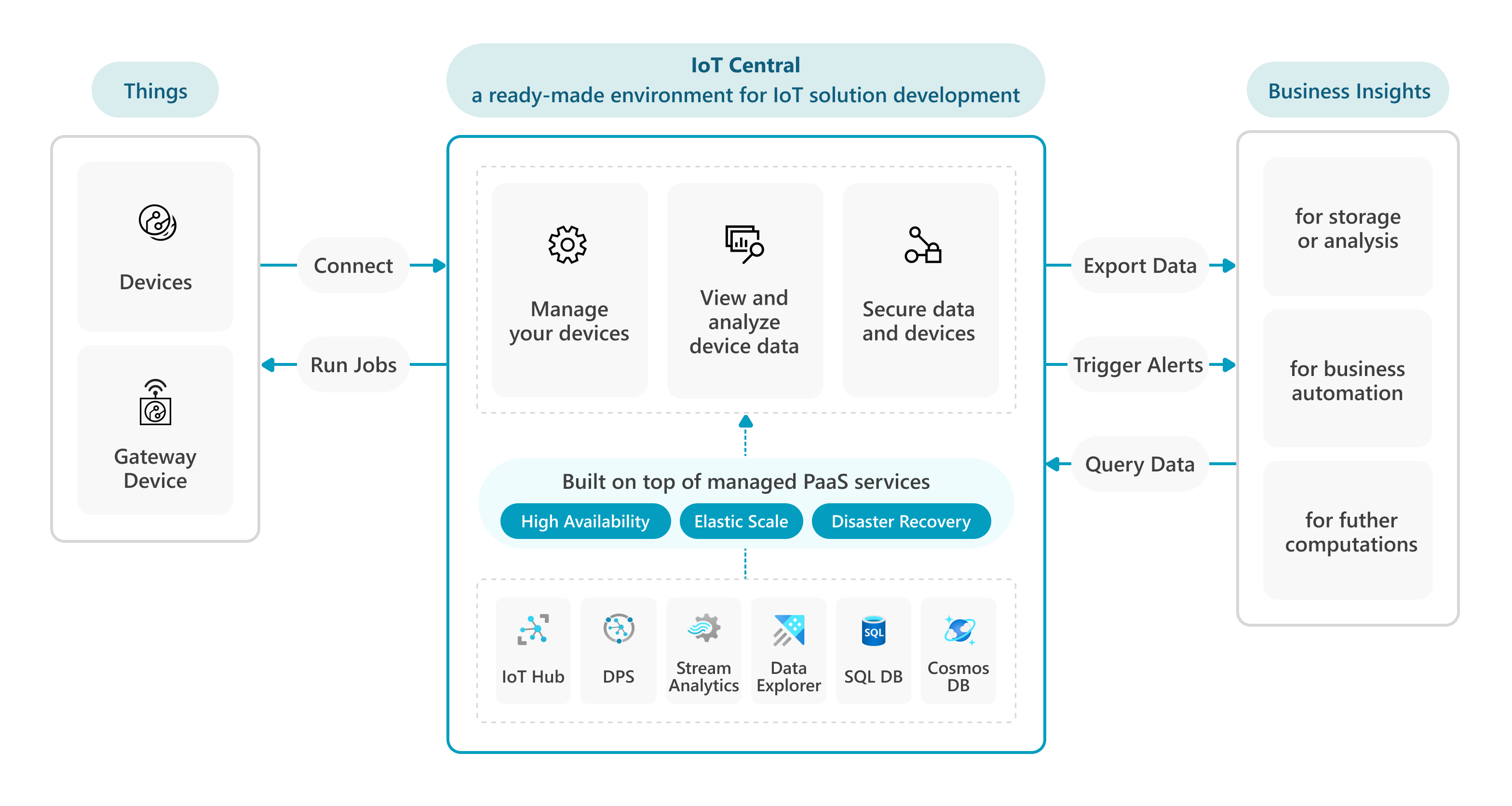 Architectural Concepts In Azure Iot Central Microsoft Docs