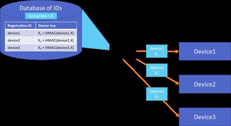 Azure IoT Hub Device Provisioning Service - Symmetric key