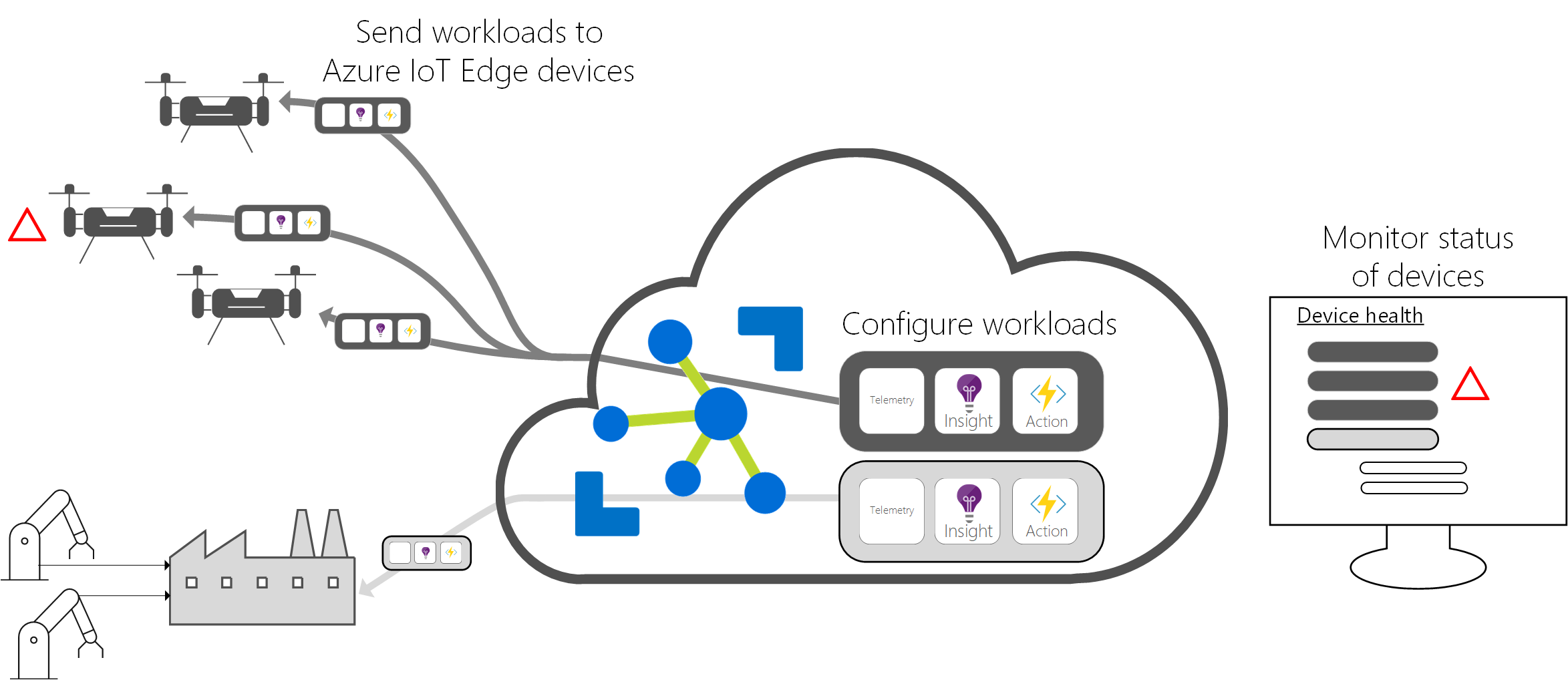 What is Azure IoT Edge | Microsoft Docs