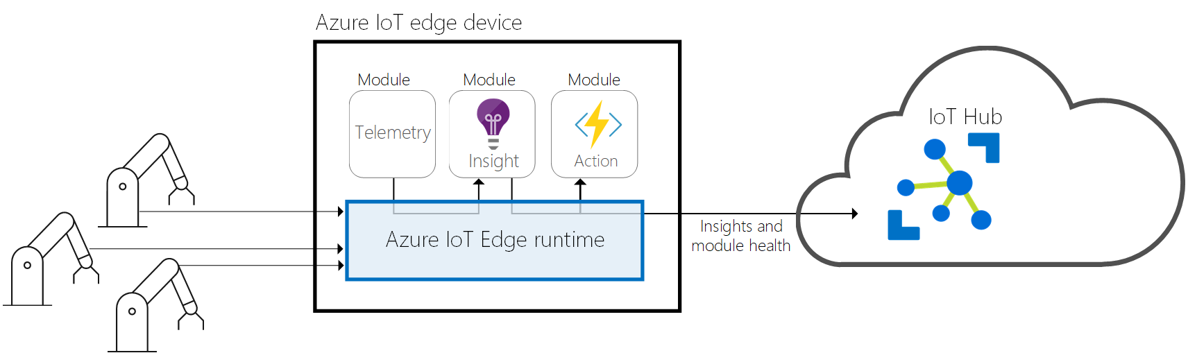 https://docs.microsoft.com/en-us/azure/iot-edge/media/about-iot-edge/runtime.png