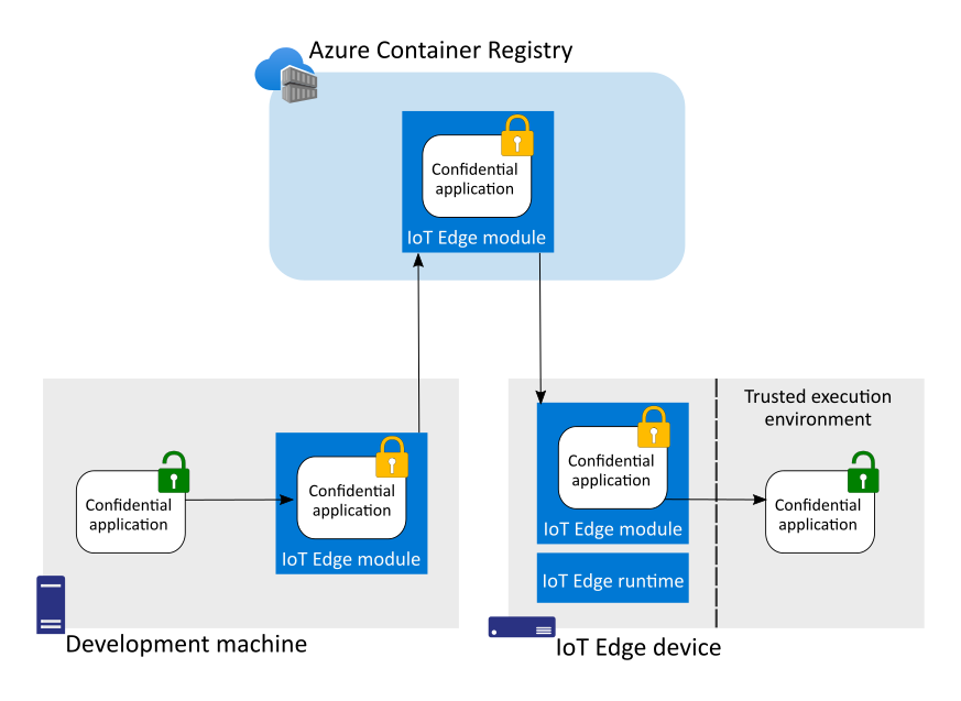 Diagram - Confidential applications are encrypted within IoT Edge modules until deployed into the secure enclave
