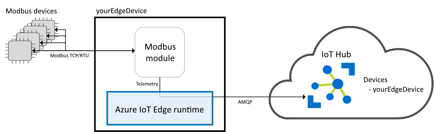 Translate modbus protocols with gateways - Azure IoT Edge