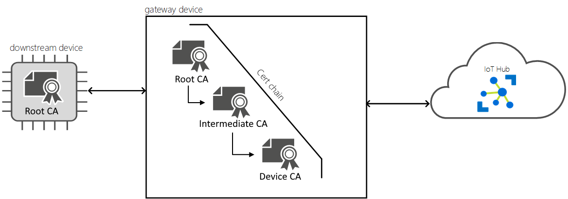 Connect downstream devices - Azure IoT Edge | Microsoft Docs