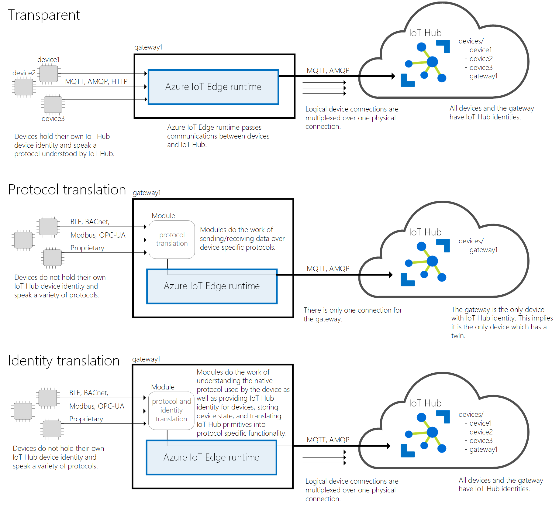 Gateways for downstream devices - Azure IoT Edge | Microsoft Docs