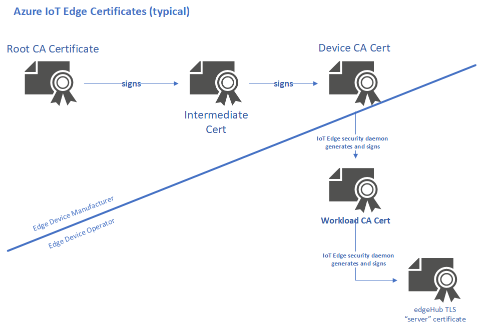 Diagram of typical certificate relationships