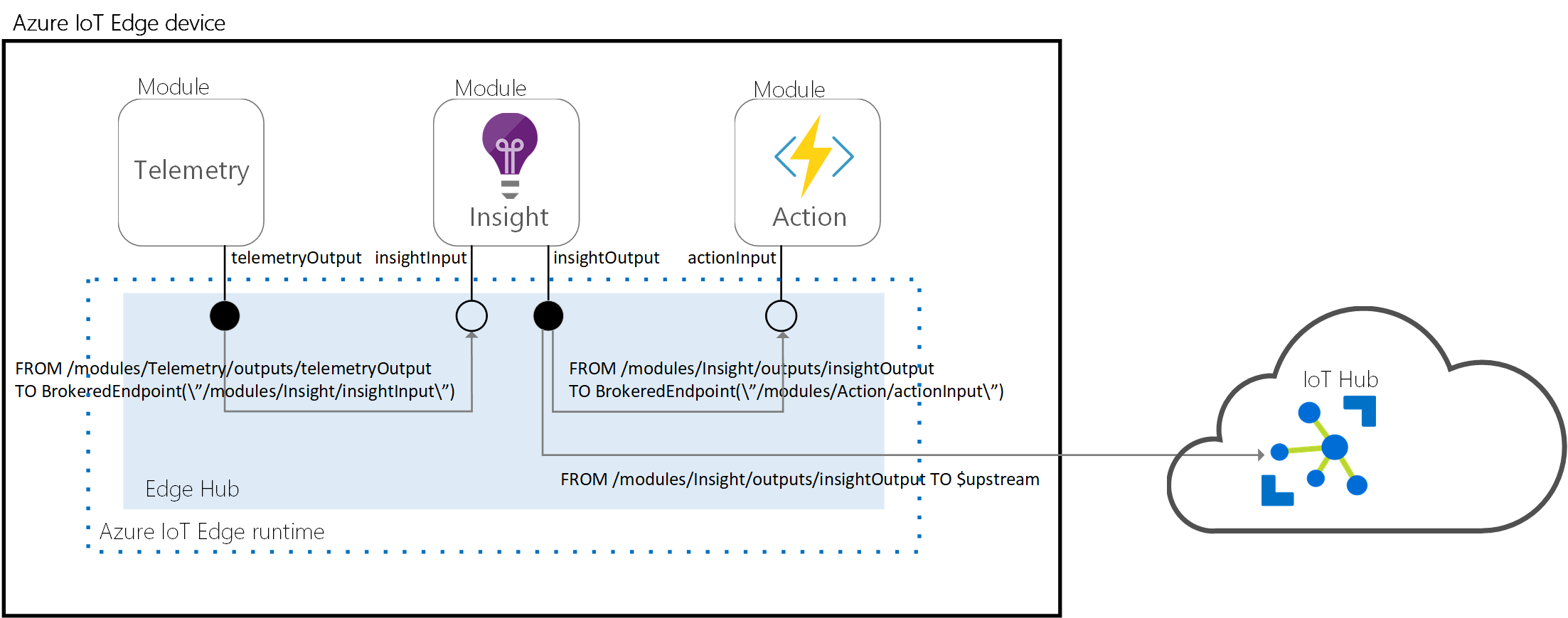 Learn how the runtime manages devices - Azure IoT Edge | Microsoft Docs