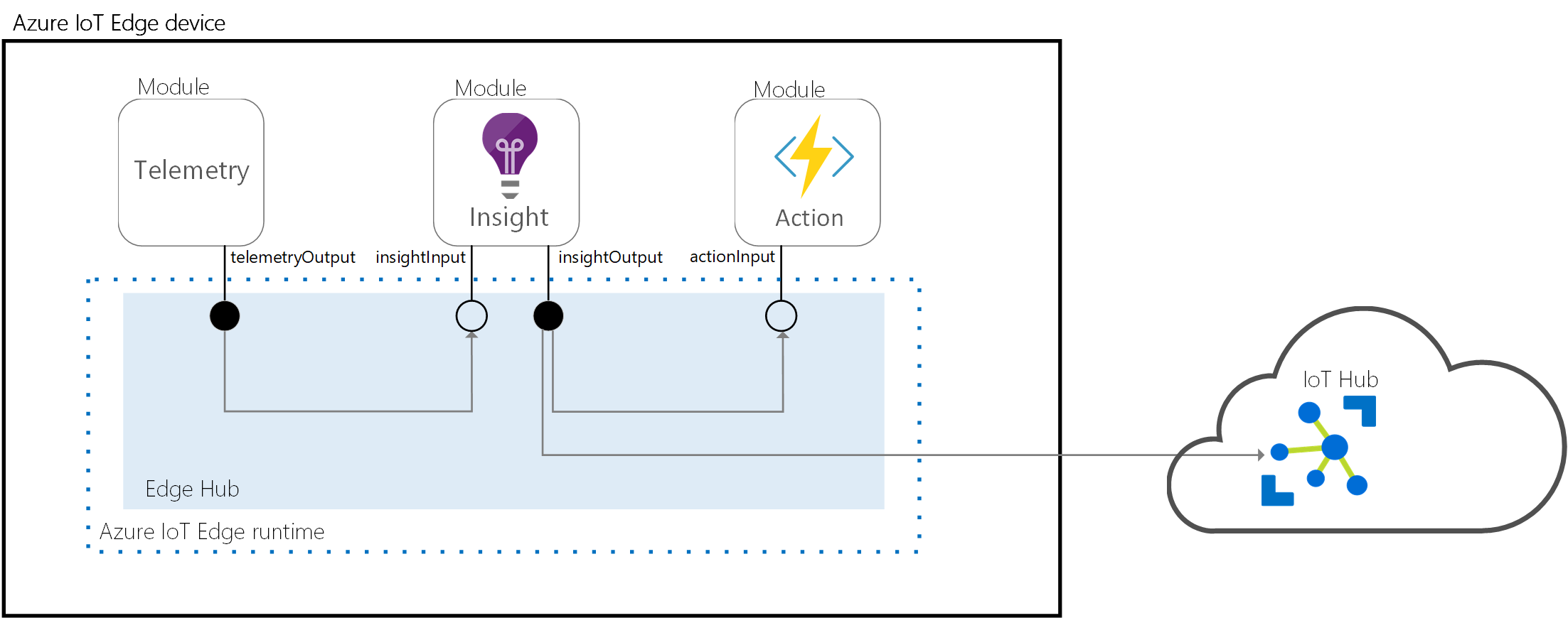 Learn how the runtime manages devices - Azure IoT Edge