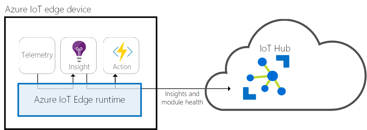 IoT Edge runtime communicates insights and module health to IoT Hub