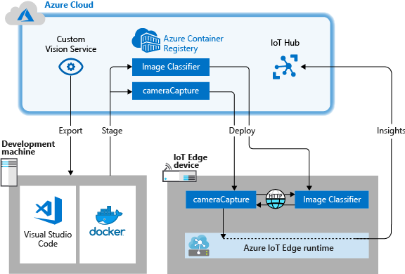 Tutorial deploy Custom Vision classifier to a device - Azure IoT