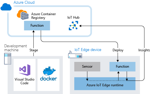 Tutorial deploy an Azure function to a device - Azure IoT