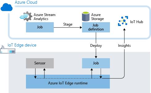Stream Analytics at the edge - Azure IoT Edge | Microsoft Docs