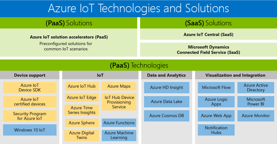 Azure Internet of Things (IoT) technologies and solutions