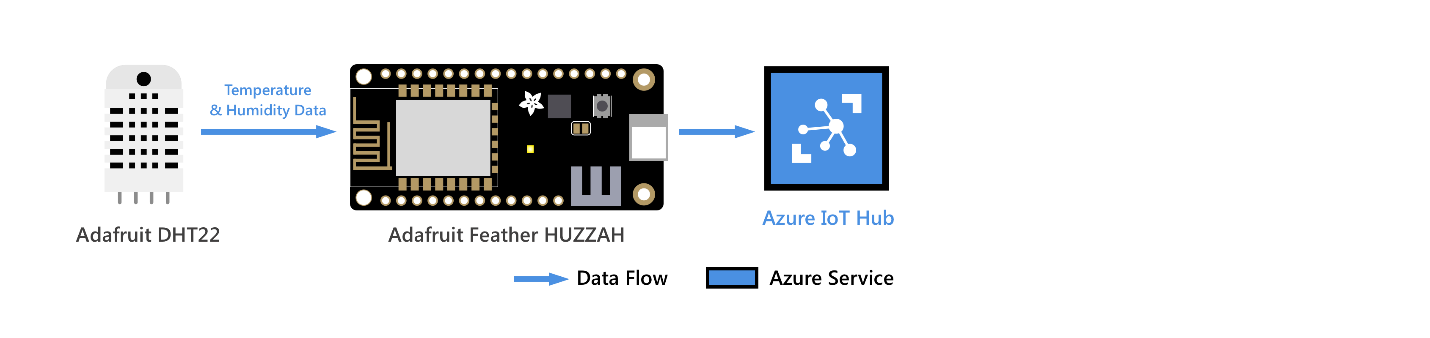 ESP8266 to cloud - Connect Feather HUZZAH ESP8266 to Azure IoT Hub