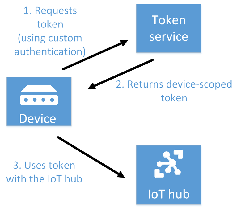 Understand Azure Iot Hub Security Microsoft Docs