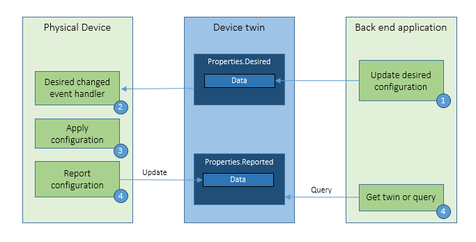 Device management configuration pattern graphic