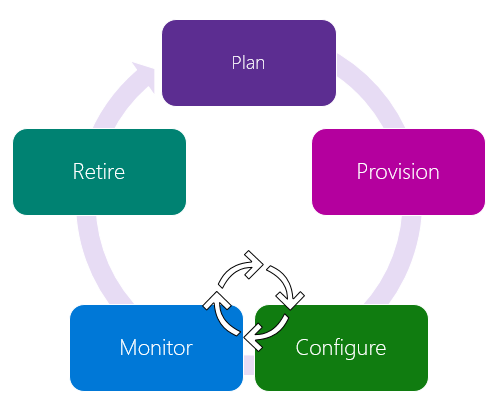 The five Azure IoT device lifecycle phases: plan, provision, configure, monitor, retire