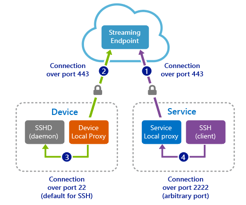 azure iot hub device streams (preview) microsoft docsHubs Quickly Create Highquality Network Hubs Diagram Network Hubs #12