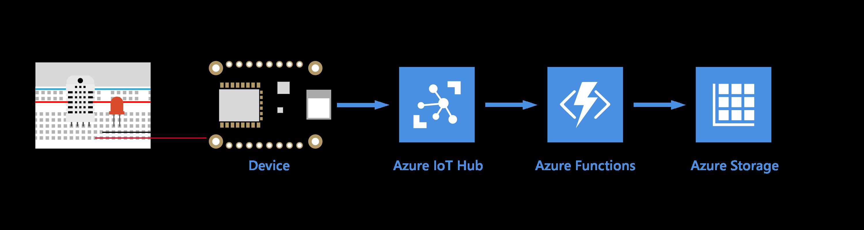 Storage Save Your Iot Hub Messages To Azure Data Storage Microsoft Docs