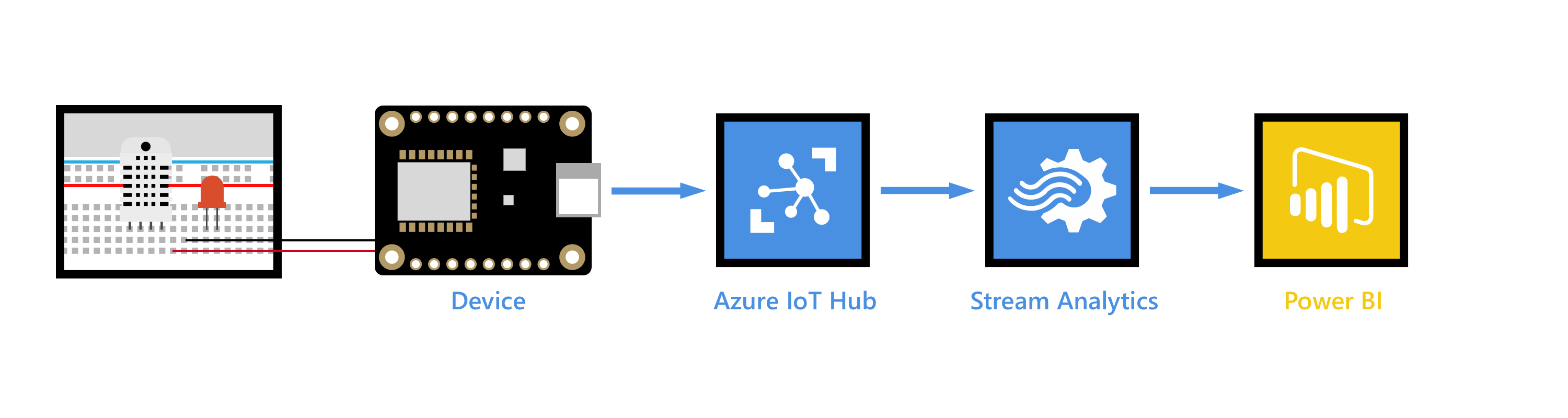 Real-time data visualization of sensor data from Azure IoT Hub