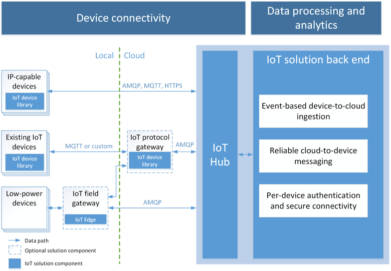Azure IoT Hub as cloud gateway in internet of things solution