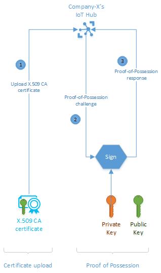 Concepts of Azure IoT Hub X.509 security | Microsoft Docs