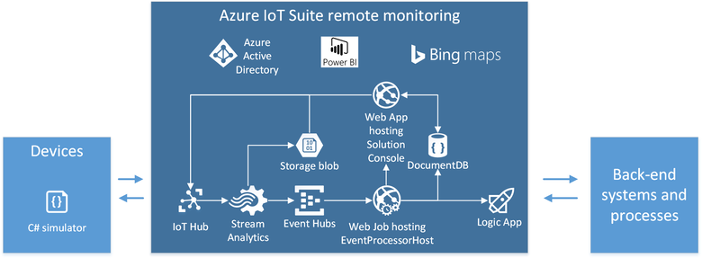 Azure Iot Preconfigured Solutions Microsoft Docs