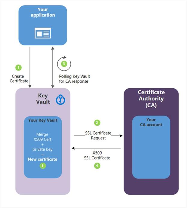 Generate Ssl Certificate In Azure Key Vault