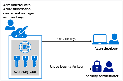 What is Azure Key Vault? | Microsoft Docs
