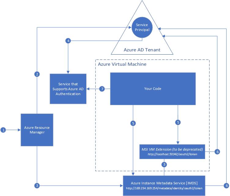 What Is Azure Key Vault Microsoft Docs