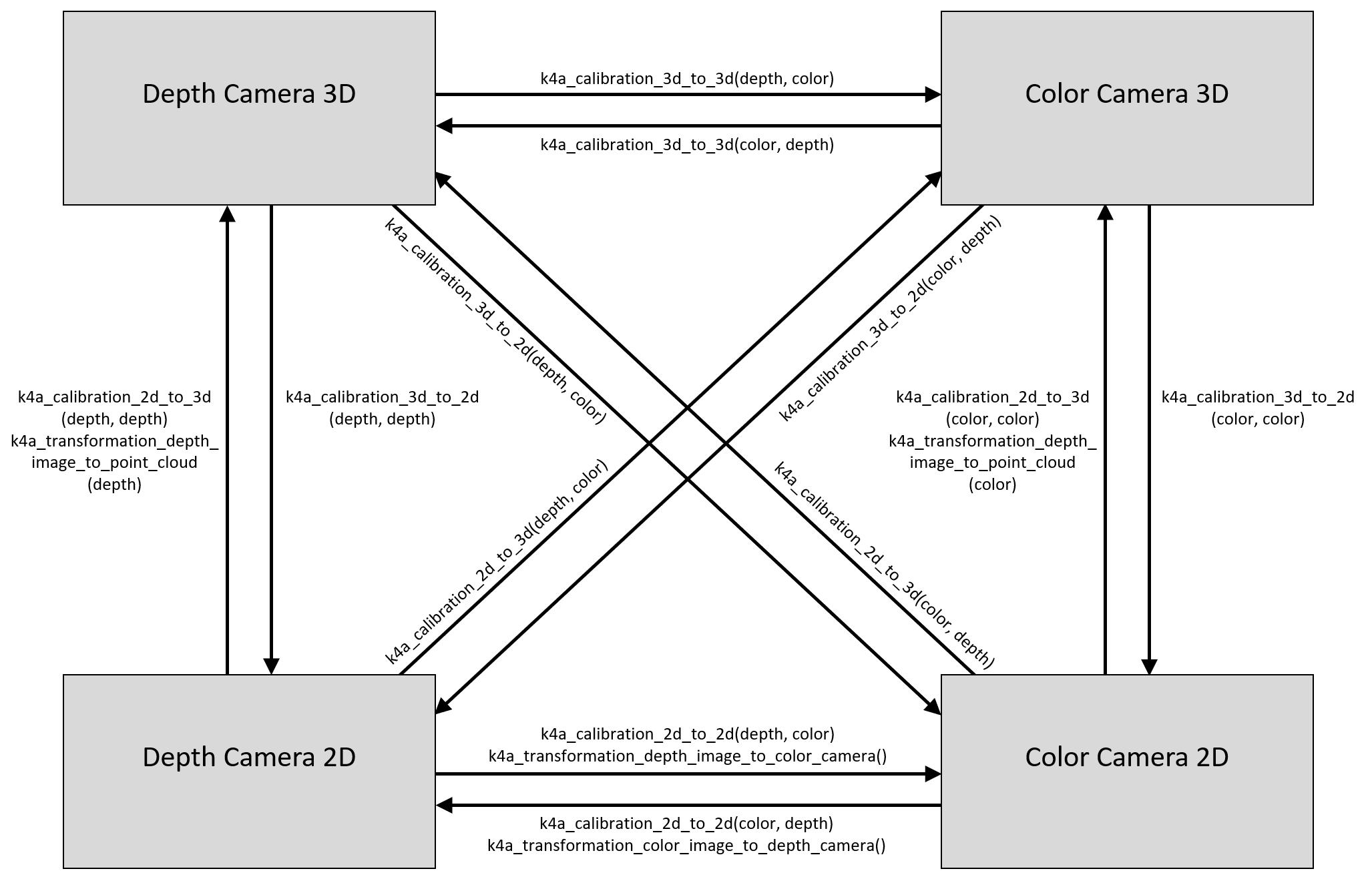 Use Azure Kinect calibration functions | Microsoft Docs