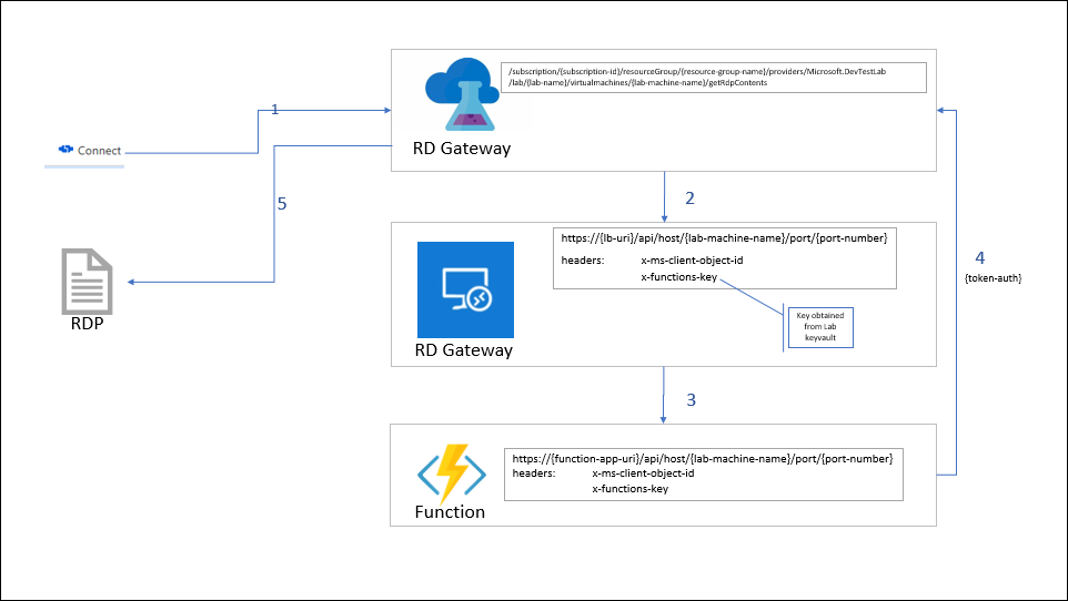 Configure a lab to use Remote Desktop Gateway in Azure