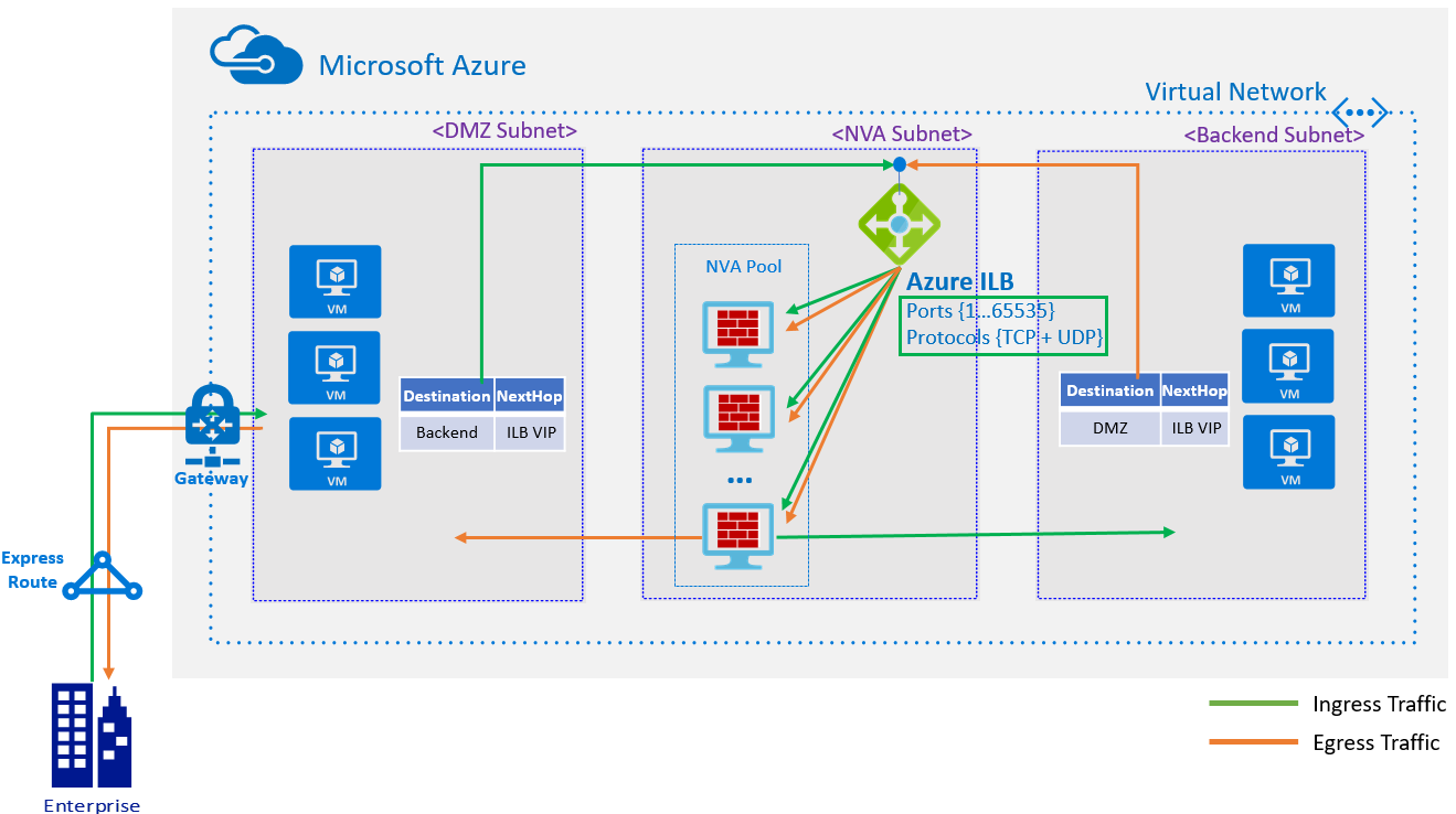 Configure High Availability Ports for Azure Load Balancer