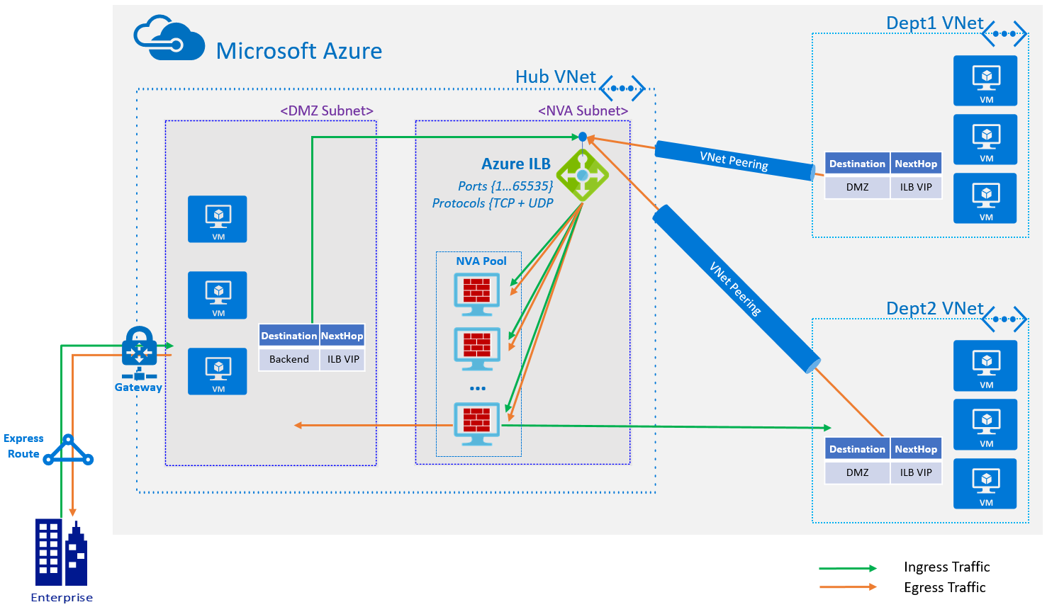 High availability ports overview in Azure | Microsoft Docs