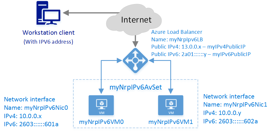 Deploy an Internet-facing load-balancer with IPv6 - Azure template ...