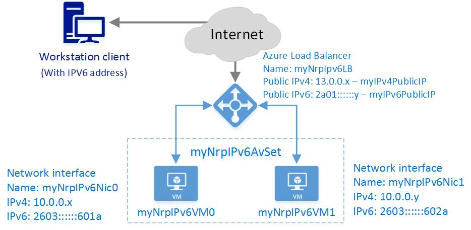 Deploy An Internet Facing Load Balancer With Ipv6 Azure Template