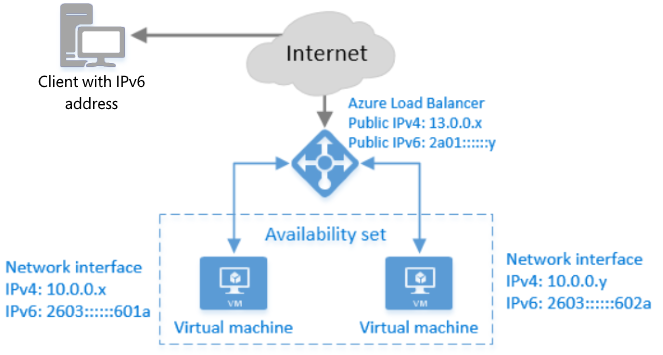 Overview of IPv6 for Azure Load Balancer | Microsoft Docs